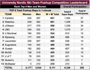 UBC TSC Nordic: Pre-season update